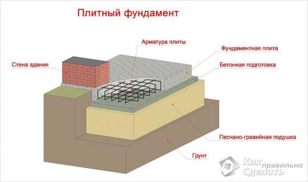Какой фундамент возводить на просадочных грунтах - фундамент для сложного грунта