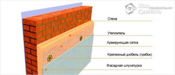 Чем отделать фасад дома - материалы и технологии облицовки фасадов (+фото)