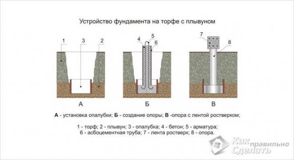 Фундамент на торфе своими руками - фундамент на торфяном грунте