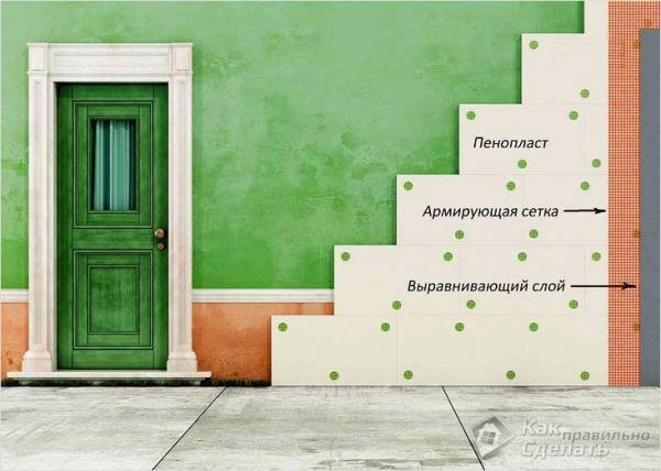 Отделка фасада дома пенопластом - выполнение отделки