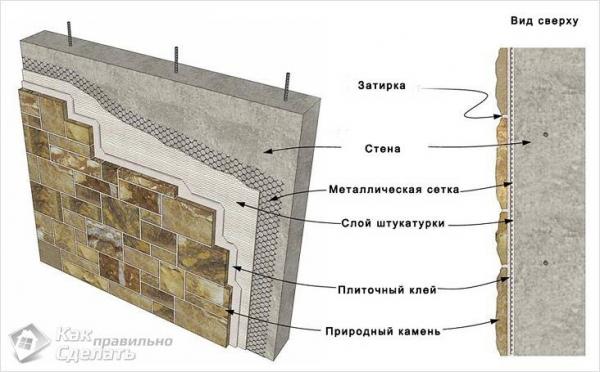 Облицовка фасада натуральным камнем - технология облицовки