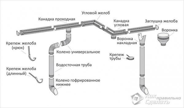 Как крепить водостоки к крыше - крепление желоба своими руками