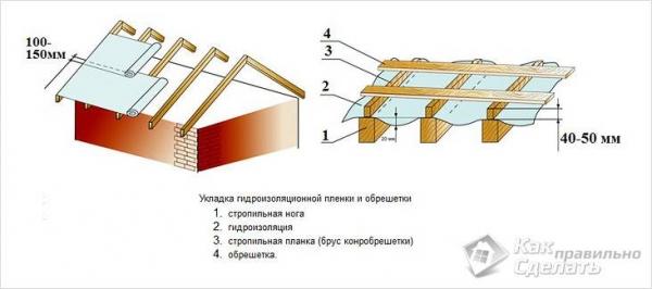 Как покрыть крышу металлопрофилем своими руками - кроем крышу профнастилом