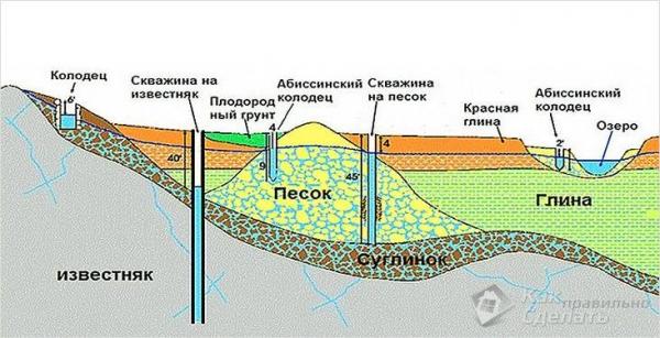Как сделать абиссинский колодец - обустройство скважины иглы