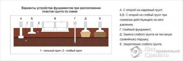 Фундамент на плывуне своими руками - возведение фундамента на плывуне
