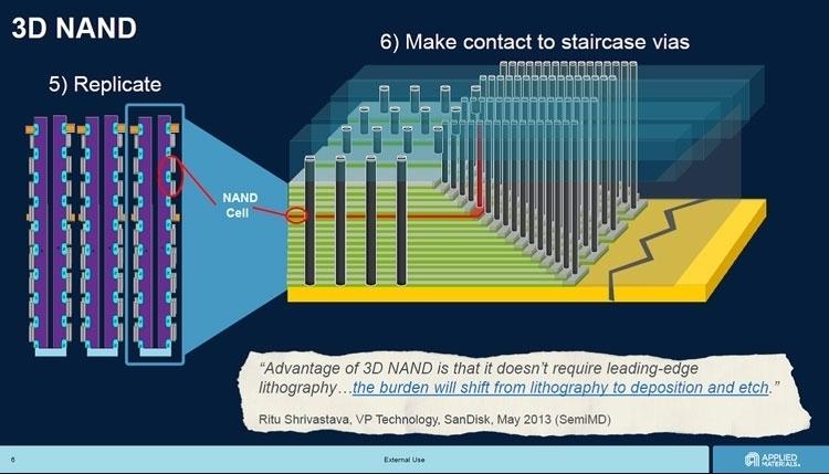 Intel способна взорвать мировой рынок флеш-памяти NAND»