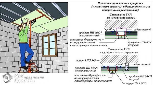 Как крепить гипсокартон к потолку - на деревянный и металлический каркас (+схемы)