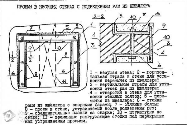 Как определить несущую стену - в кирпичном, панельном и монолитном доме