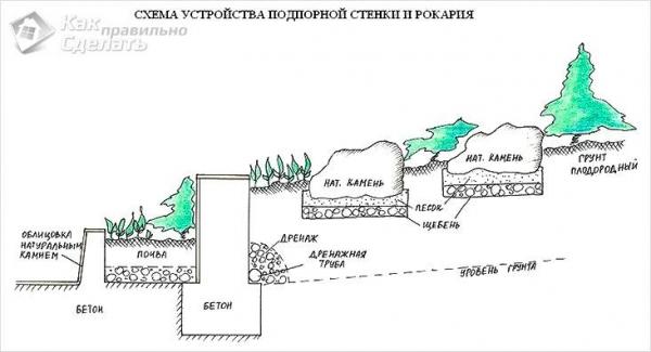 Подпорная стенка своими руками - особенности и монтаж (+фото)