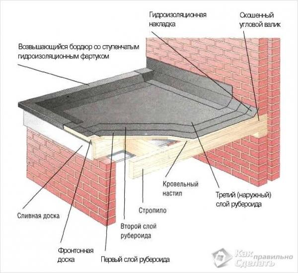 Как покрыть крышу еврорубероидом - кровля из еврорубероида